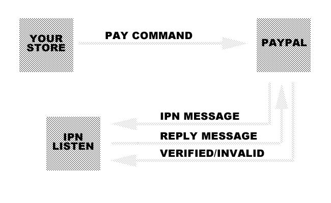 IPN diagram