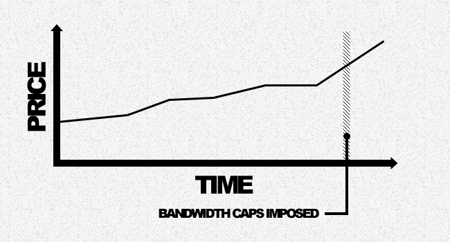 Price, time, and bandwidth caps